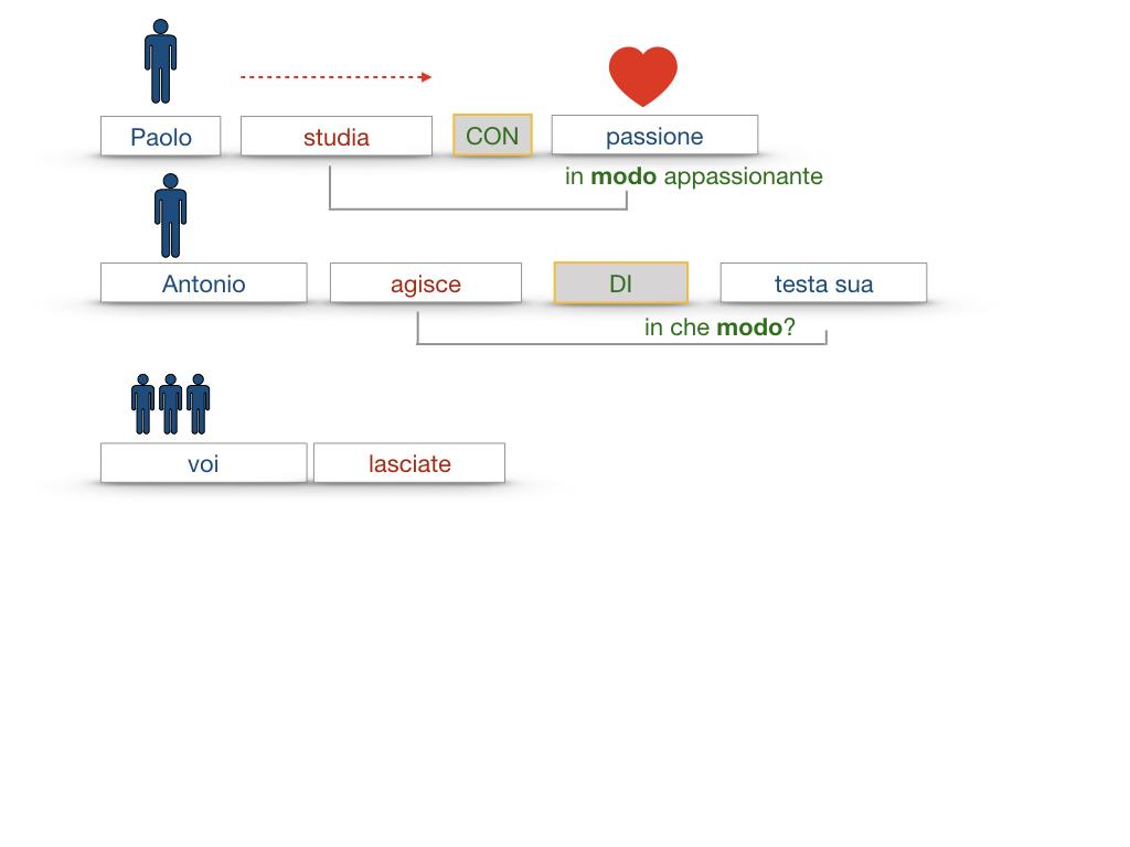 24. I COMPLEMENTI_DI MEZZO_MODO O MANIERA_SIMULAZIONE.115