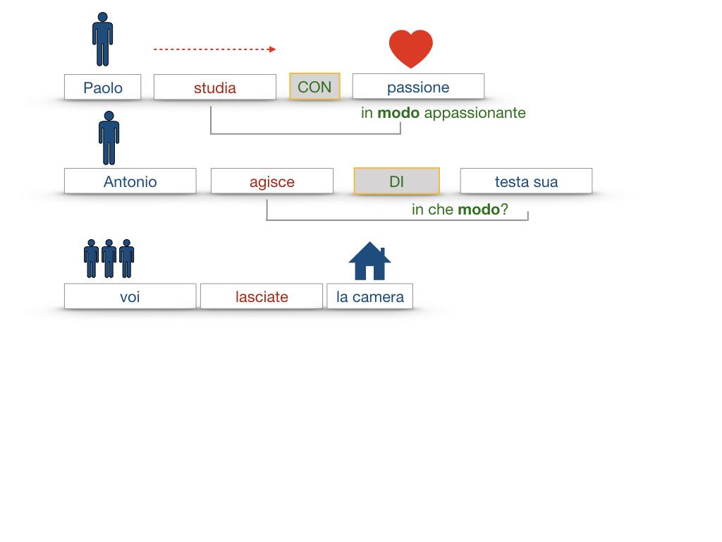 24. I COMPLEMENTI_DI MEZZO_MODO O MANIERA_SIMULAZIONE.116