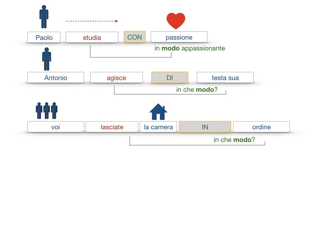 24. I COMPLEMENTI_DI MEZZO_MODO O MANIERA_SIMULAZIONE.118