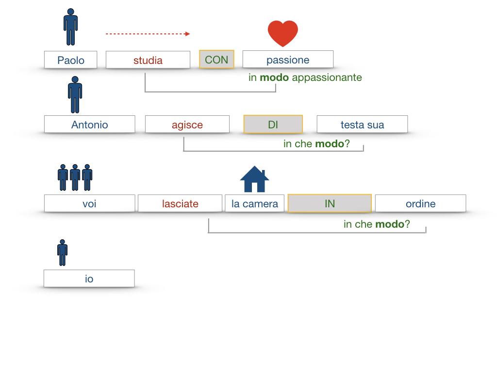 24. I COMPLEMENTI_DI MEZZO_MODO O MANIERA_SIMULAZIONE.119