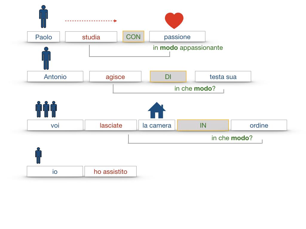 24. I COMPLEMENTI_DI MEZZO_MODO O MANIERA_SIMULAZIONE.120