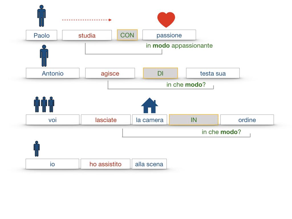 24. I COMPLEMENTI_DI MEZZO_MODO O MANIERA_SIMULAZIONE.121