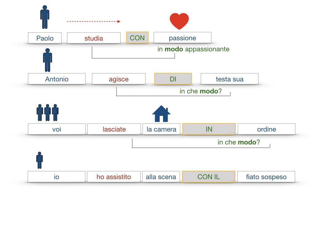 24. I COMPLEMENTI_DI MEZZO_MODO O MANIERA_SIMULAZIONE.122