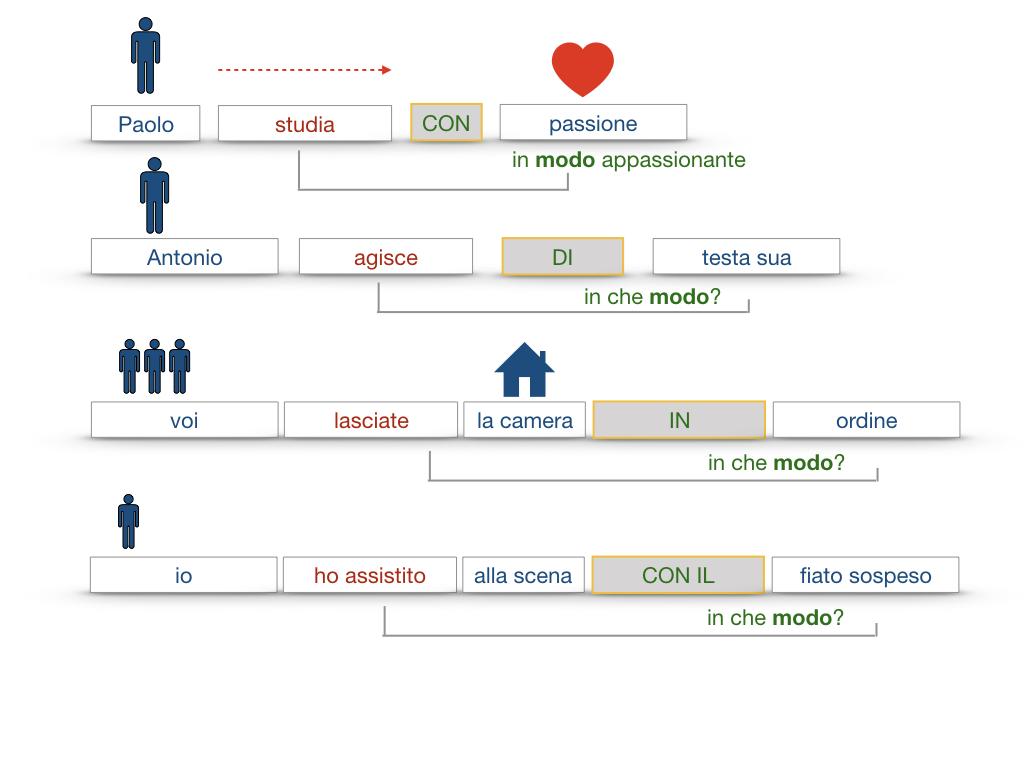 24. I COMPLEMENTI_DI MEZZO_MODO O MANIERA_SIMULAZIONE.123