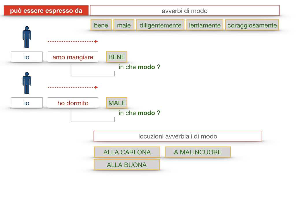 24. I COMPLEMENTI_DI MEZZO_MODO O MANIERA_SIMULAZIONE.166