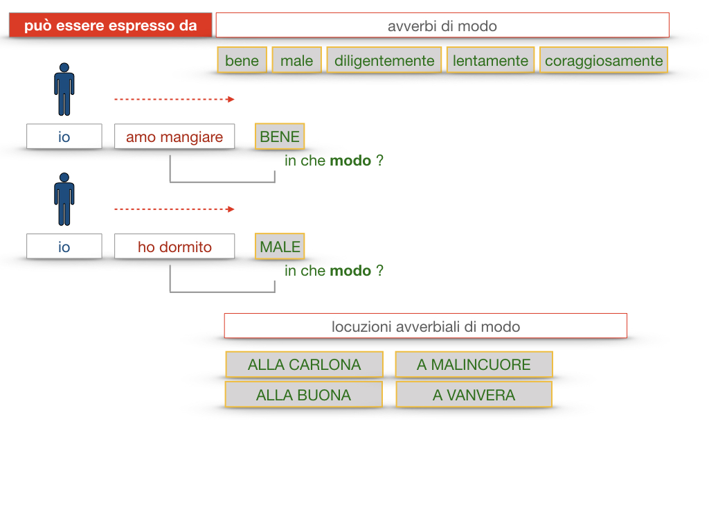 24. I COMPLEMENTI_DI MEZZO_MODO O MANIERA_SIMULAZIONE.167