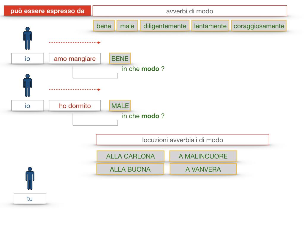 24. I COMPLEMENTI_DI MEZZO_MODO O MANIERA_SIMULAZIONE.168
