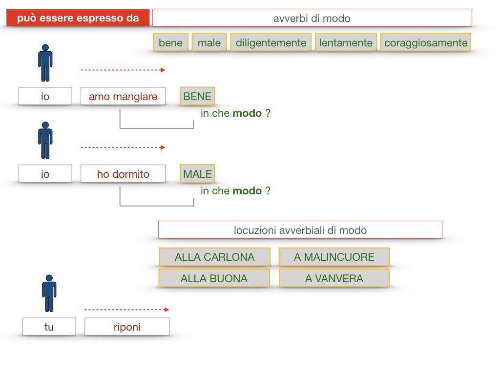 24. I COMPLEMENTI_DI MEZZO_MODO O MANIERA_SIMULAZIONE.169