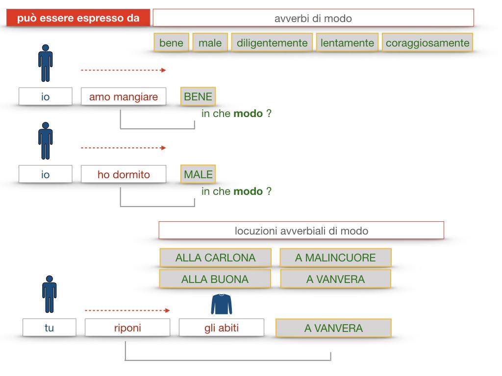 24. I COMPLEMENTI_DI MEZZO_MODO O MANIERA_SIMULAZIONE.171