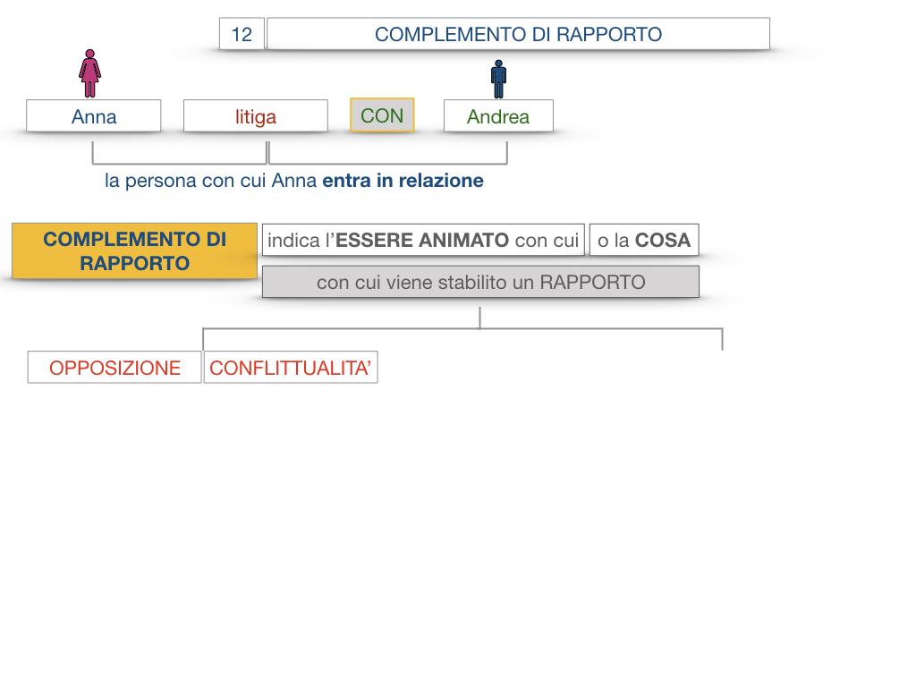 25. I COMPLEMENTI_DI COMPAGNIA_COMPLEMENTO DI RAPPORTO_SIMULAZIONE.045