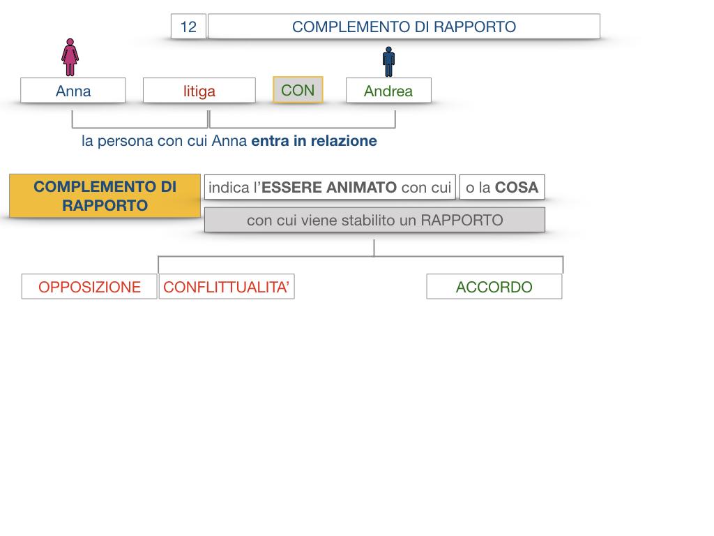 25. I COMPLEMENTI_DI COMPAGNIA_COMPLEMENTO DI RAPPORTO_SIMULAZIONE.046