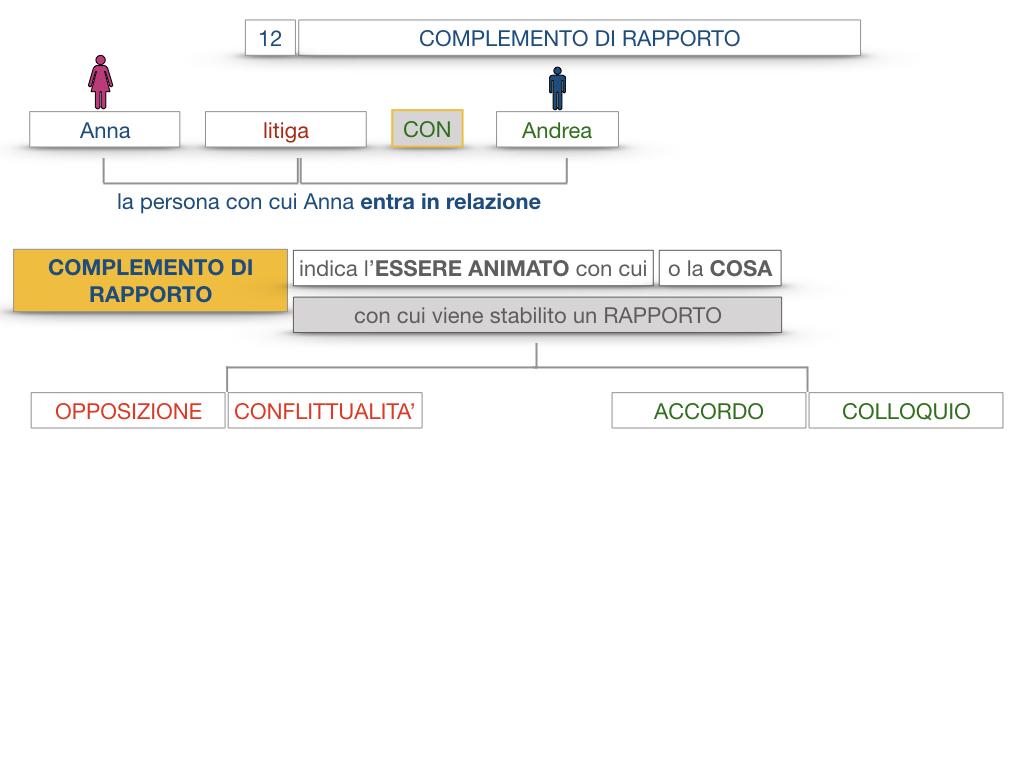 25. I COMPLEMENTI_DI COMPAGNIA_COMPLEMENTO DI RAPPORTO_SIMULAZIONE.047
