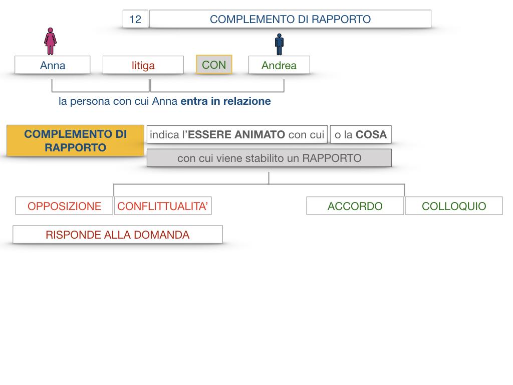 25. I COMPLEMENTI_DI COMPAGNIA_COMPLEMENTO DI RAPPORTO_SIMULAZIONE.048