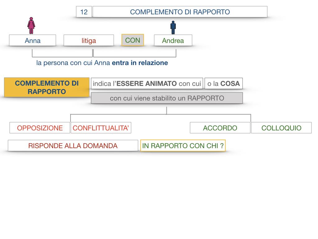 25. I COMPLEMENTI_DI COMPAGNIA_COMPLEMENTO DI RAPPORTO_SIMULAZIONE.049