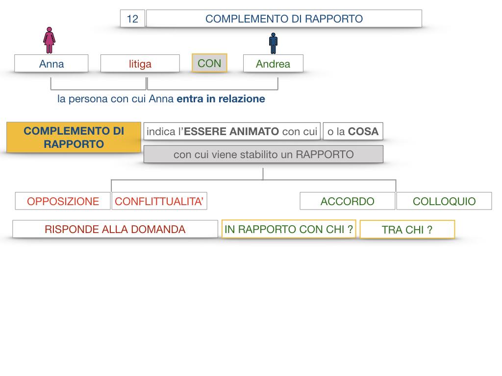 25. I COMPLEMENTI_DI COMPAGNIA_COMPLEMENTO DI RAPPORTO_SIMULAZIONE.050