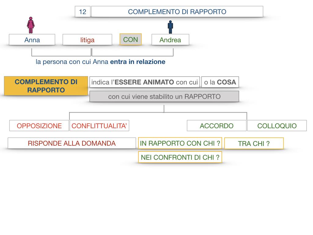 25. I COMPLEMENTI_DI COMPAGNIA_COMPLEMENTO DI RAPPORTO_SIMULAZIONE.051