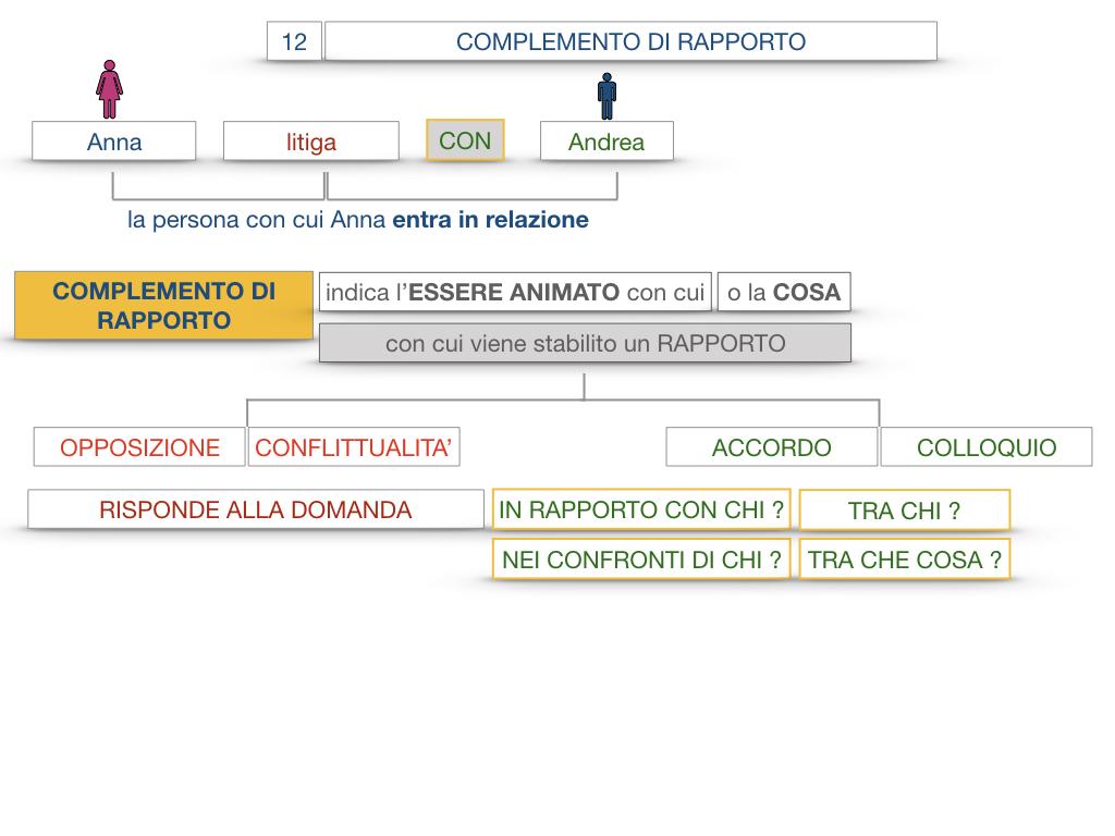 25. I COMPLEMENTI_DI COMPAGNIA_COMPLEMENTO DI RAPPORTO_SIMULAZIONE.052