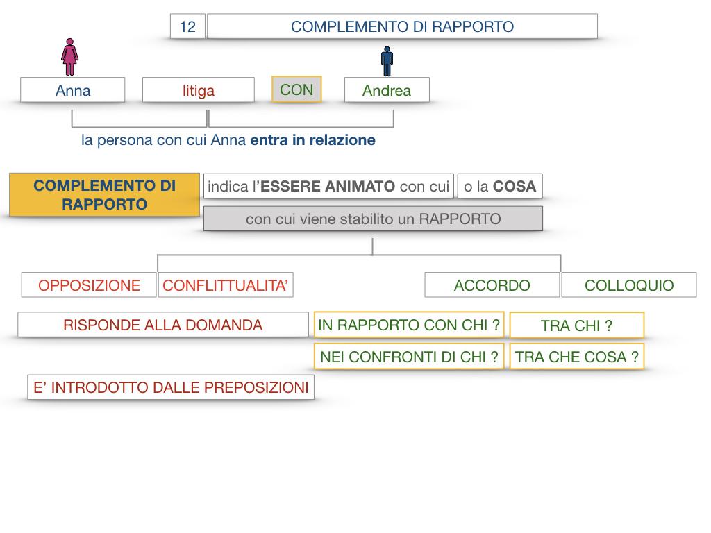 25. I COMPLEMENTI_DI COMPAGNIA_COMPLEMENTO DI RAPPORTO_SIMULAZIONE.053