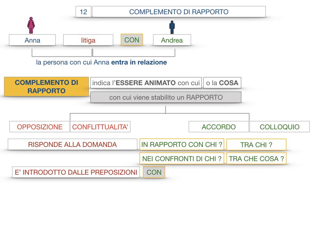 25. I COMPLEMENTI_DI COMPAGNIA_COMPLEMENTO DI RAPPORTO_SIMULAZIONE.054