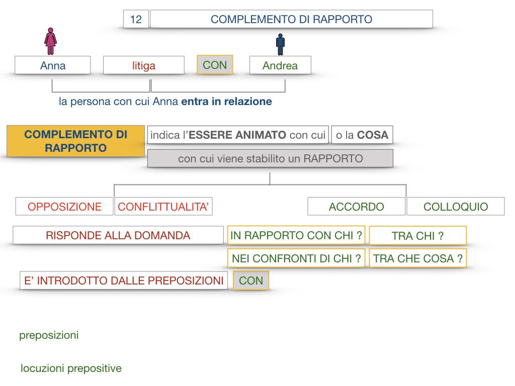25. I COMPLEMENTI_DI COMPAGNIA_COMPLEMENTO DI RAPPORTO_SIMULAZIONE.056