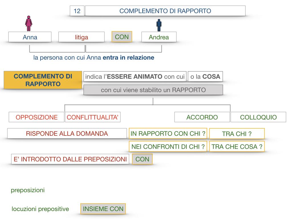 25. I COMPLEMENTI_DI COMPAGNIA_COMPLEMENTO DI RAPPORTO_SIMULAZIONE.057