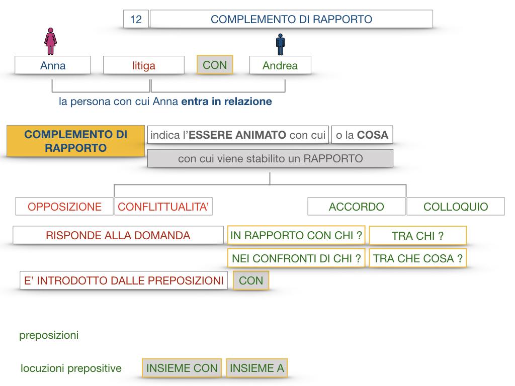 25. I COMPLEMENTI_DI COMPAGNIA_COMPLEMENTO DI RAPPORTO_SIMULAZIONE.058