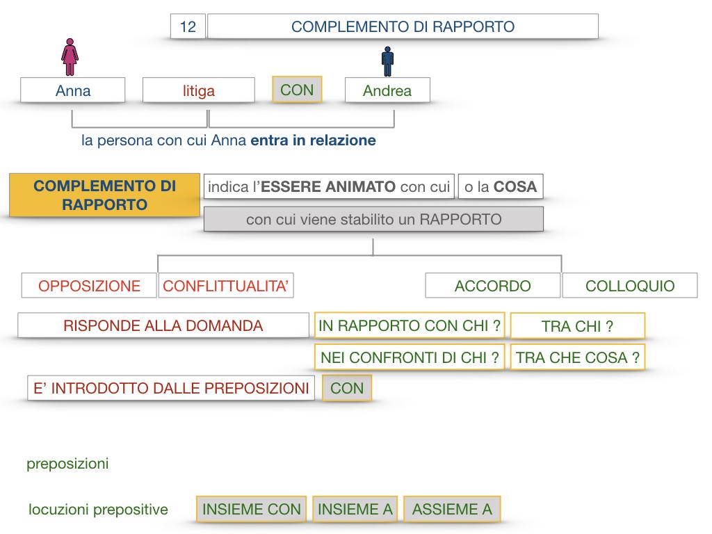 25. I COMPLEMENTI_DI COMPAGNIA_COMPLEMENTO DI RAPPORTO_SIMULAZIONE.059