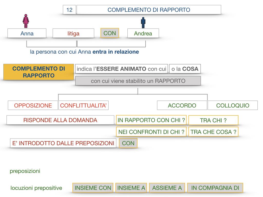 25. I COMPLEMENTI_DI COMPAGNIA_COMPLEMENTO DI RAPPORTO_SIMULAZIONE.060