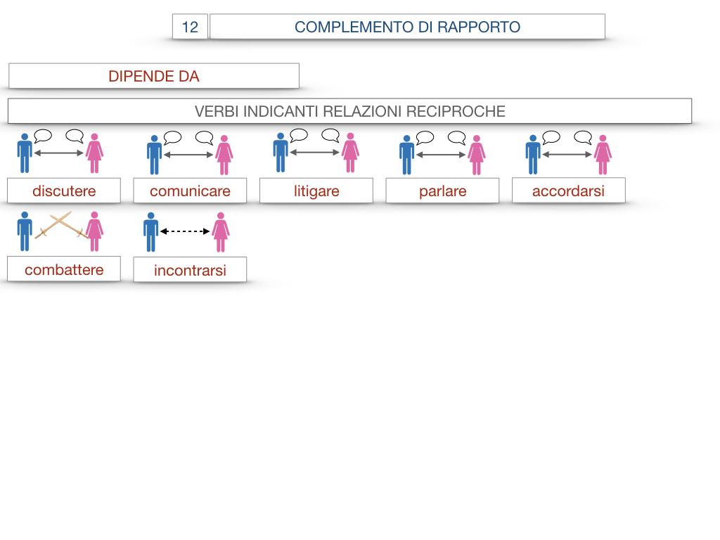 25. I COMPLEMENTI_DI COMPAGNIA_COMPLEMENTO DI RAPPORTO_SIMULAZIONE.070