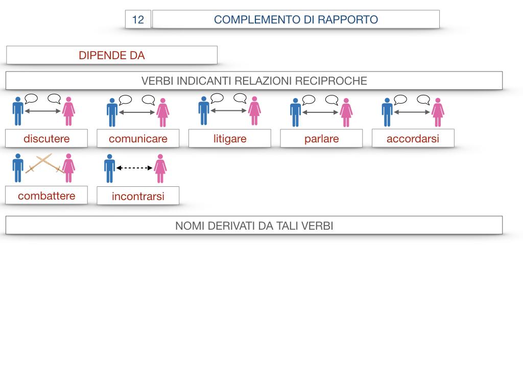 25. I COMPLEMENTI_DI COMPAGNIA_COMPLEMENTO DI RAPPORTO_SIMULAZIONE.071
