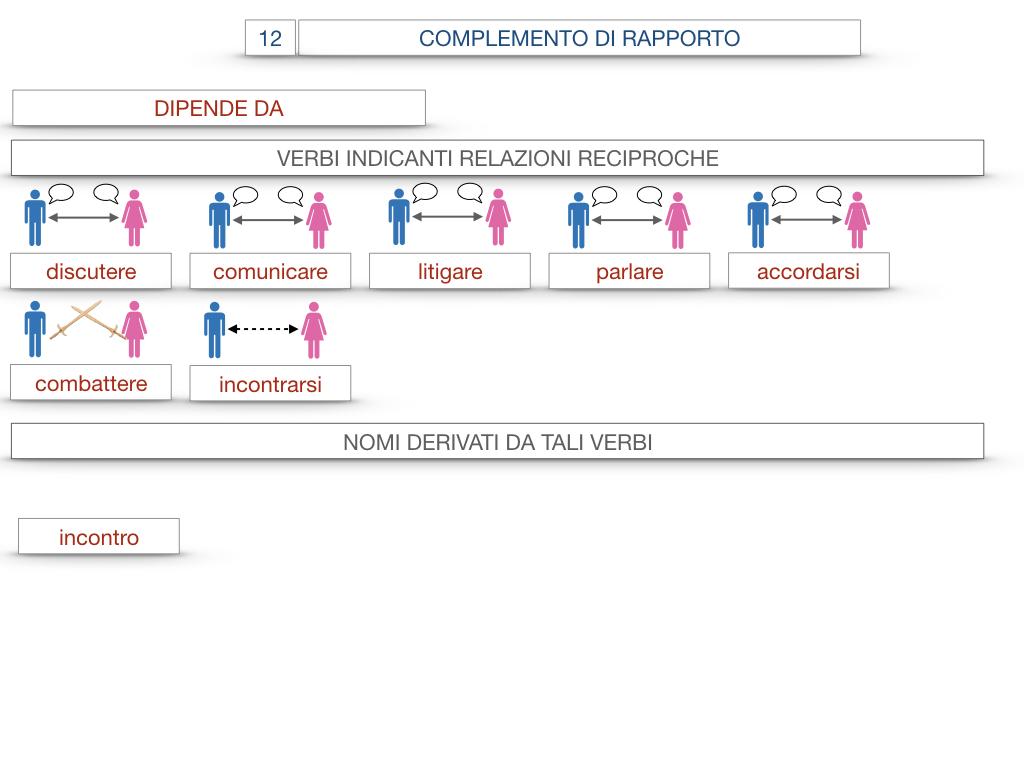 25. I COMPLEMENTI_DI COMPAGNIA_COMPLEMENTO DI RAPPORTO_SIMULAZIONE.072