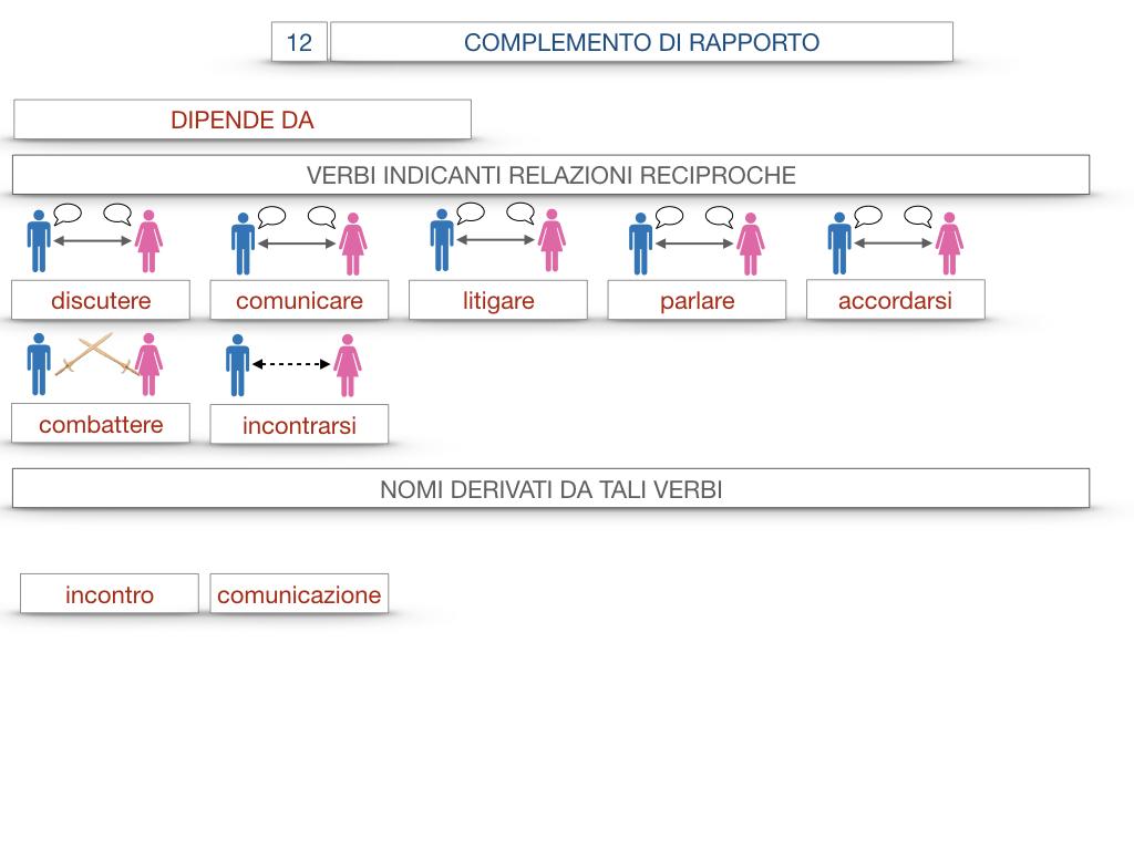 25. I COMPLEMENTI_DI COMPAGNIA_COMPLEMENTO DI RAPPORTO_SIMULAZIONE.073