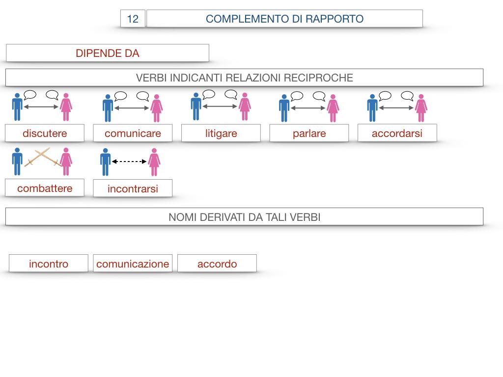25. I COMPLEMENTI_DI COMPAGNIA_COMPLEMENTO DI RAPPORTO_SIMULAZIONE.074