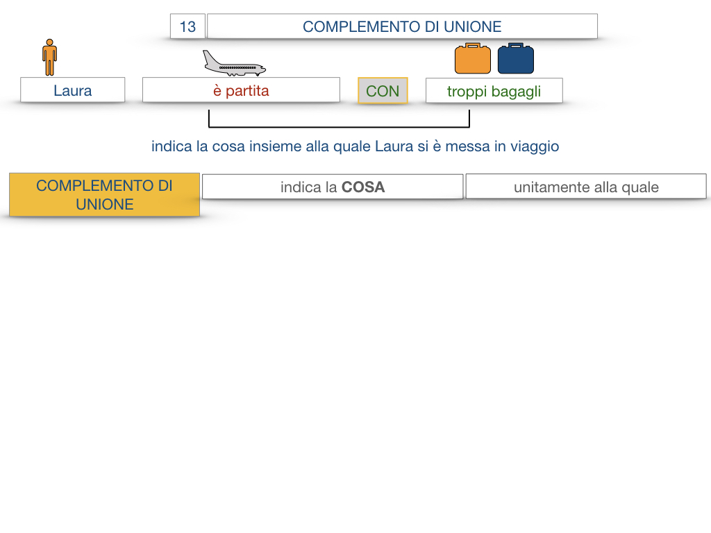 26. I COMPLEMENTI_DI UNIONE+QUALITA'_SIMULAZIONE.009