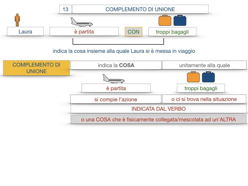 26. I COMPLEMENTI_DI UNIONE+QUALITA'_SIMULAZIONE.015