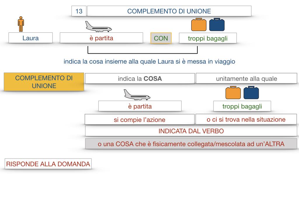 26. I COMPLEMENTI_DI UNIONE+QUALITA'_SIMULAZIONE.016