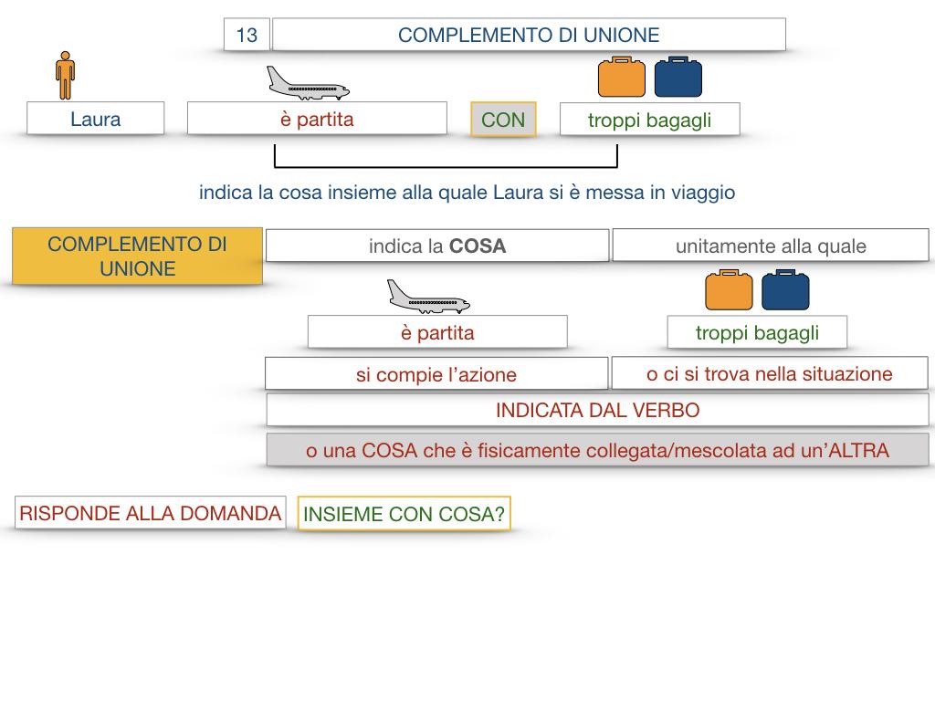 26. I COMPLEMENTI_DI UNIONE+QUALITA'_SIMULAZIONE.017