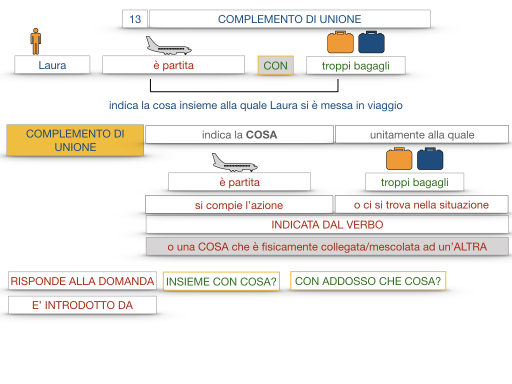 26. I COMPLEMENTI_DI UNIONE+QUALITA'_SIMULAZIONE.019