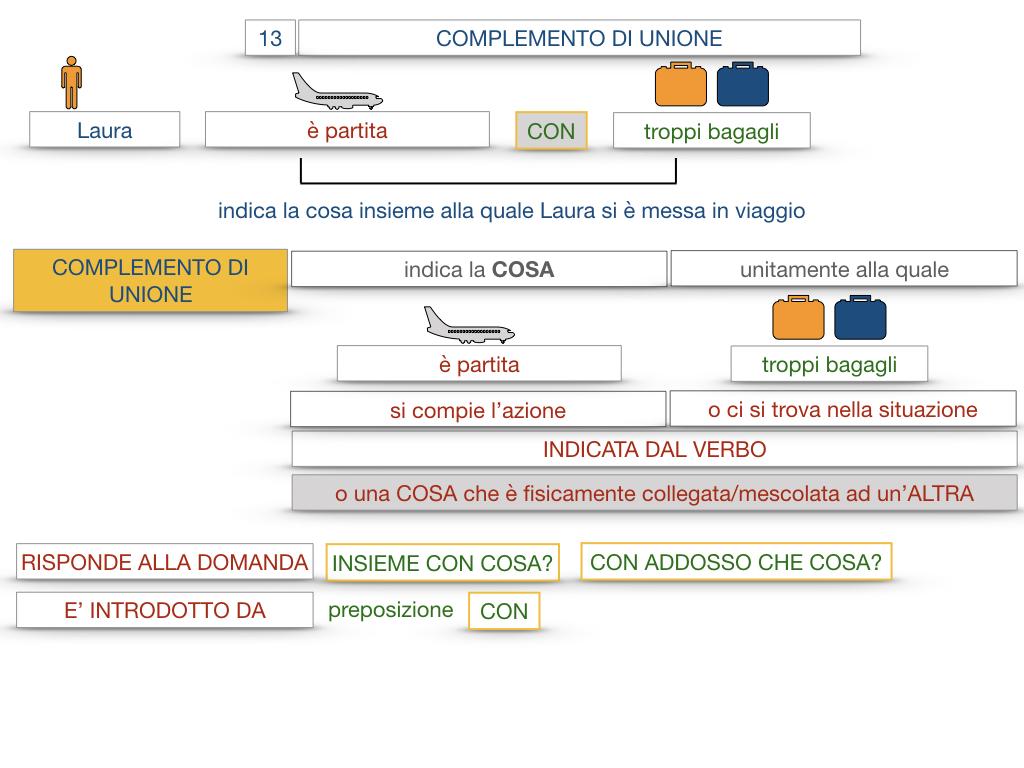 26. I COMPLEMENTI_DI UNIONE+QUALITA'_SIMULAZIONE.020