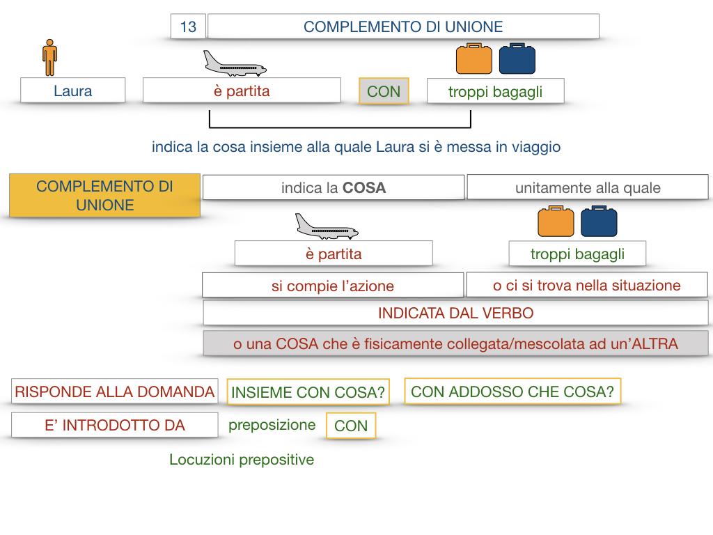 26. I COMPLEMENTI_DI UNIONE+QUALITA'_SIMULAZIONE.021