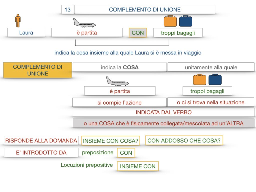 26. I COMPLEMENTI_DI UNIONE+QUALITA'_SIMULAZIONE.022