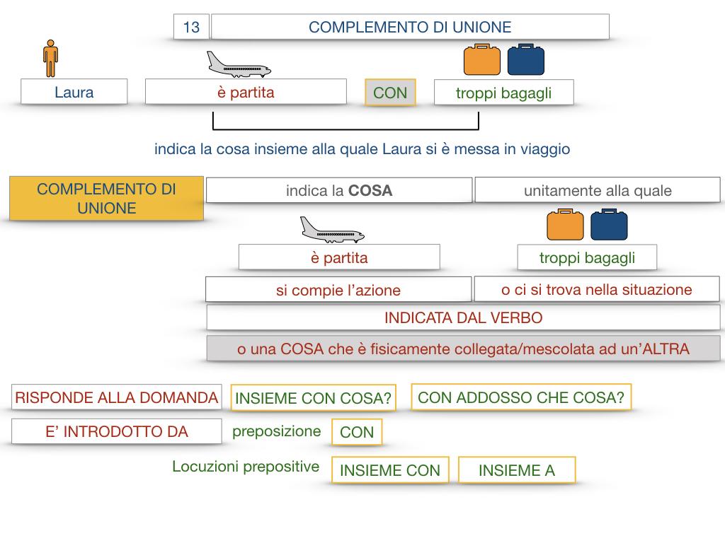 26. I COMPLEMENTI_DI UNIONE+QUALITA'_SIMULAZIONE.023