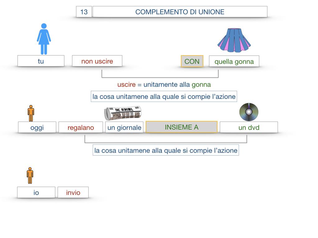 26. I COMPLEMENTI_DI UNIONE+QUALITA'_SIMULAZIONE.037