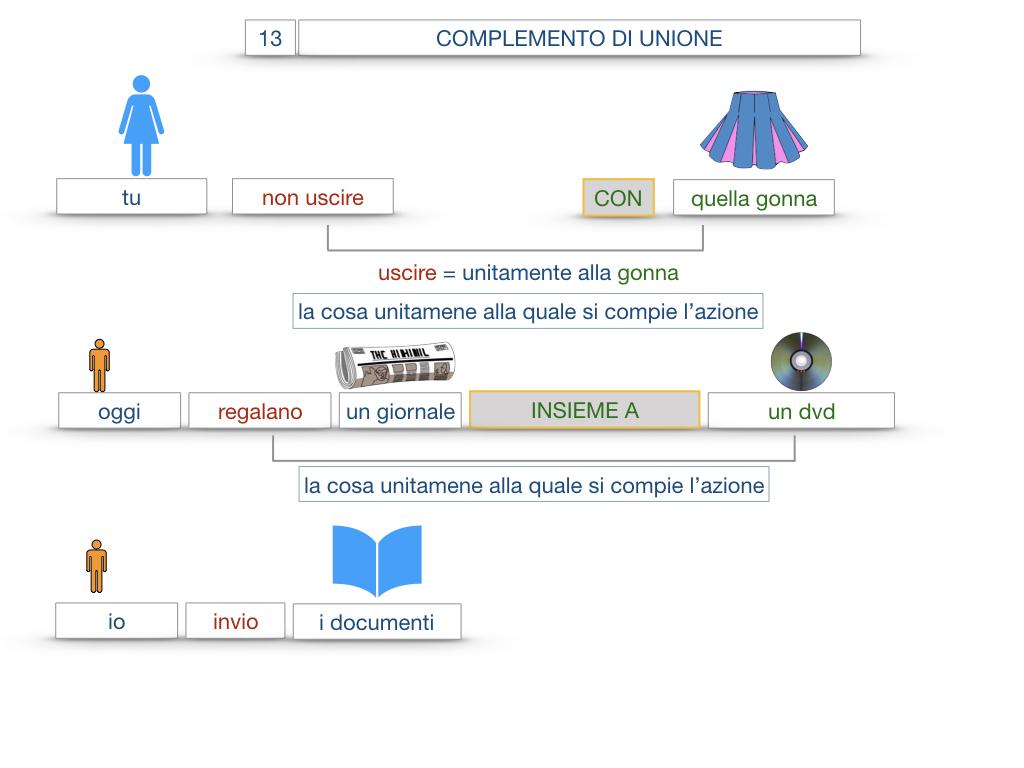 26. I COMPLEMENTI_DI UNIONE+QUALITA'_SIMULAZIONE.038