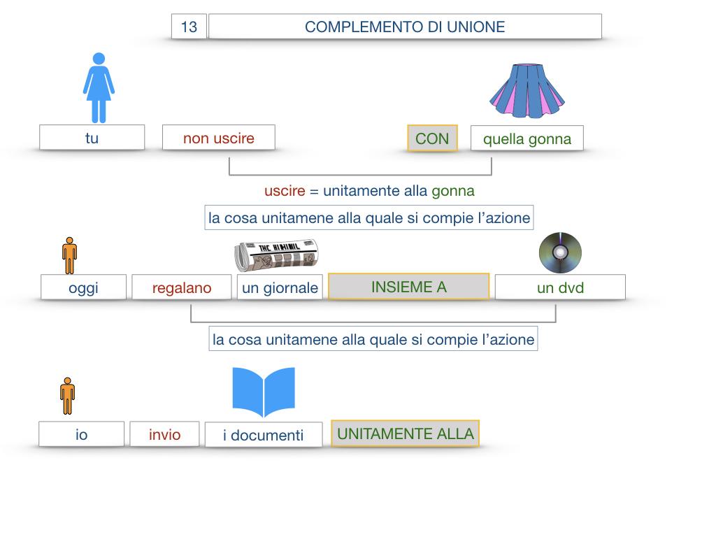 26. I COMPLEMENTI_DI UNIONE+QUALITA'_SIMULAZIONE.039