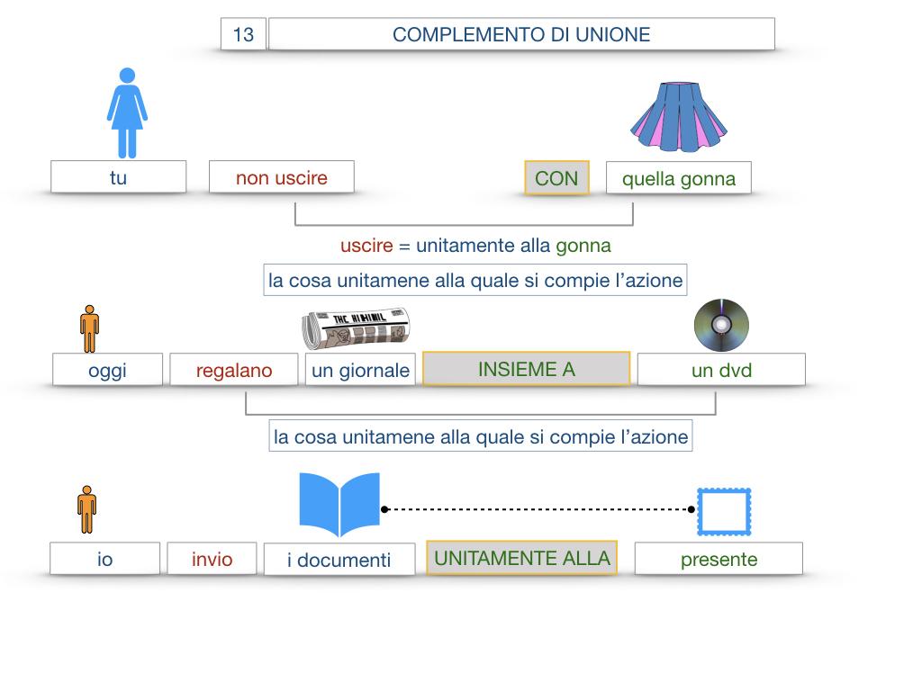 26. I COMPLEMENTI_DI UNIONE+QUALITA'_SIMULAZIONE.040