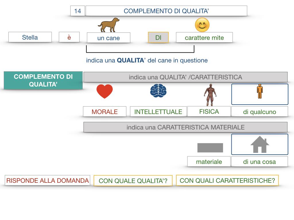 26. I COMPLEMENTI_DI UNIONE+QUALITA'_SIMULAZIONE.074