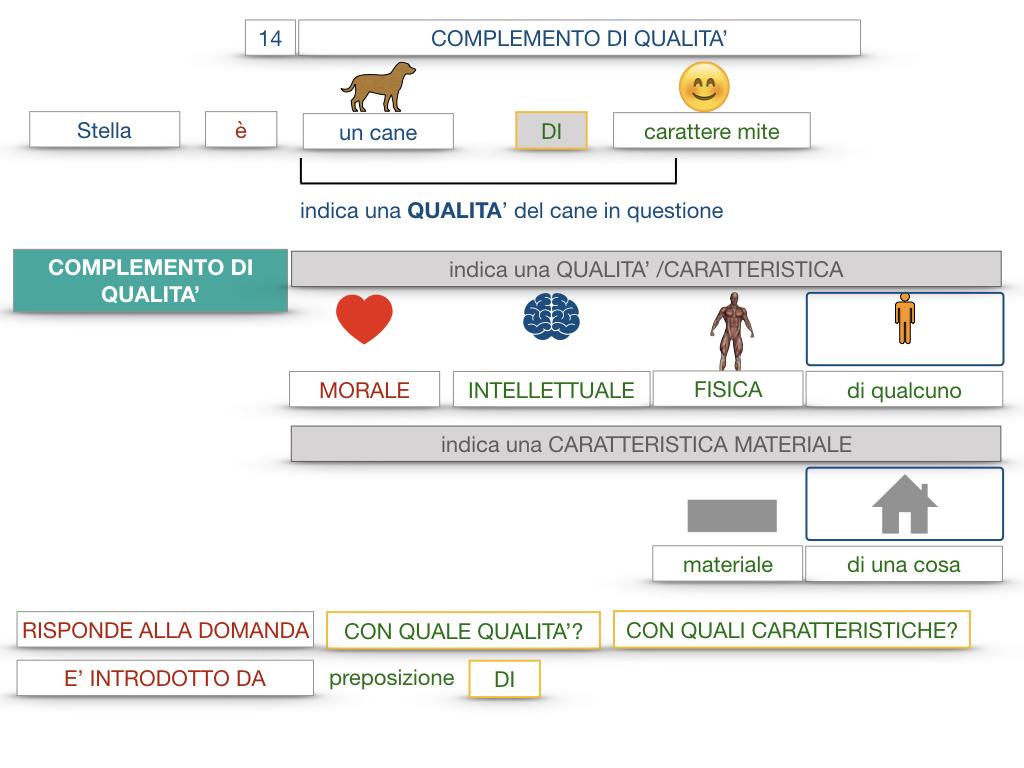 26. I COMPLEMENTI_DI UNIONE+QUALITA'_SIMULAZIONE.076