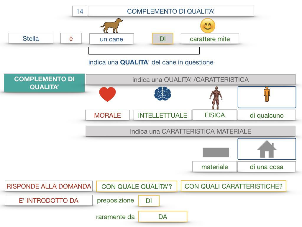 26. I COMPLEMENTI_DI UNIONE+QUALITA'_SIMULAZIONE.077
