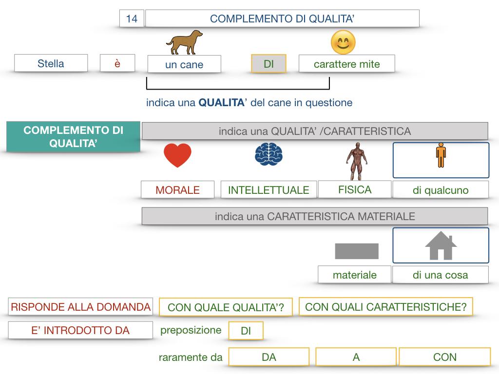26. I COMPLEMENTI_DI UNIONE+QUALITA'_SIMULAZIONE.079